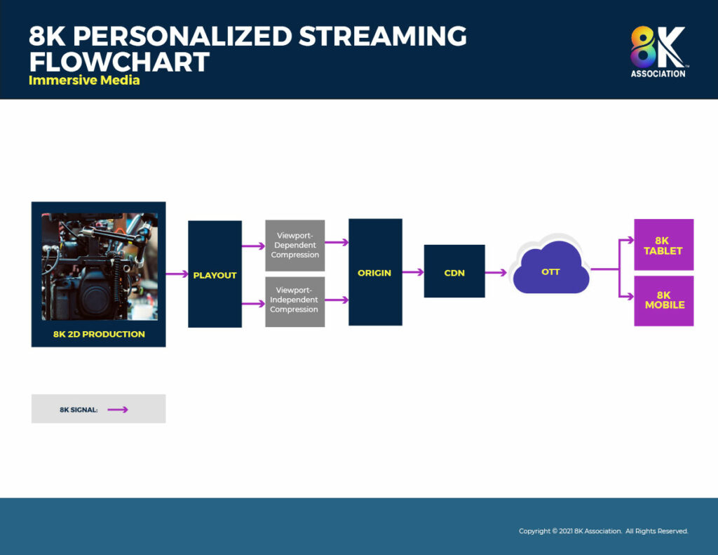 personalized streaming flowchart