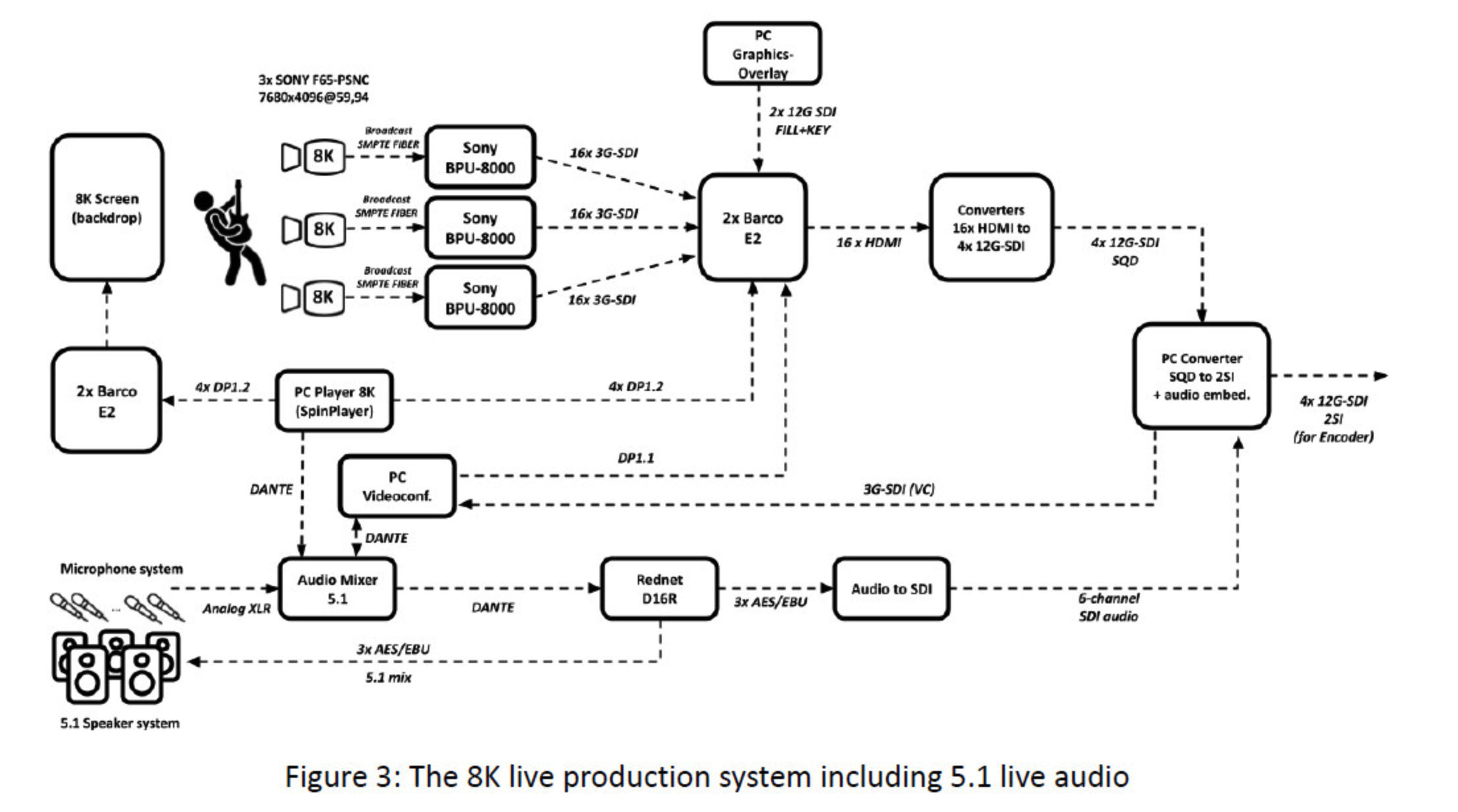 Live Production System